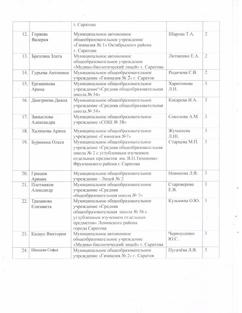 Начальные классы | официальный сайт комитета по образованию.